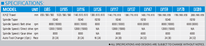 Pinnacle Linear Guideway Vertical CNC Machining Centre LV Series Specification Chart