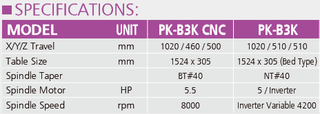 CNC Milling Centres Pinnacle PK Series Specifications