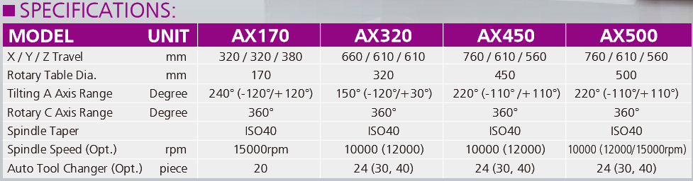 5 Axis Trunnion CNC Machining Centre - Pinnacle AX Series Specification Chart