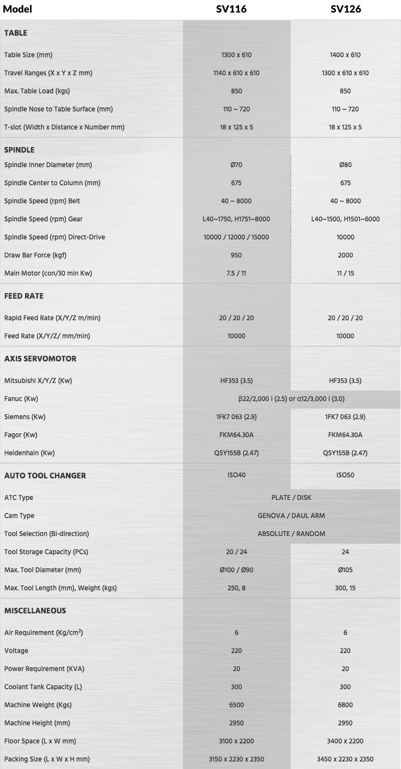Box Guide Way Vertical CNC Machining Centre - Pinnacle SV116 & SV126 Technical Specifications Chart