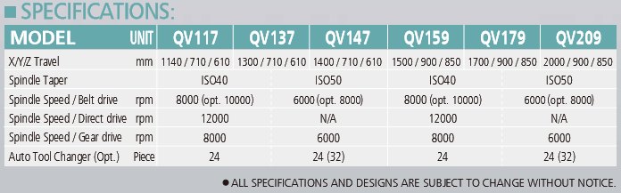 Box Guideway Pinnacle Vertical CNC Machining Centre QV Series Specification Chart
